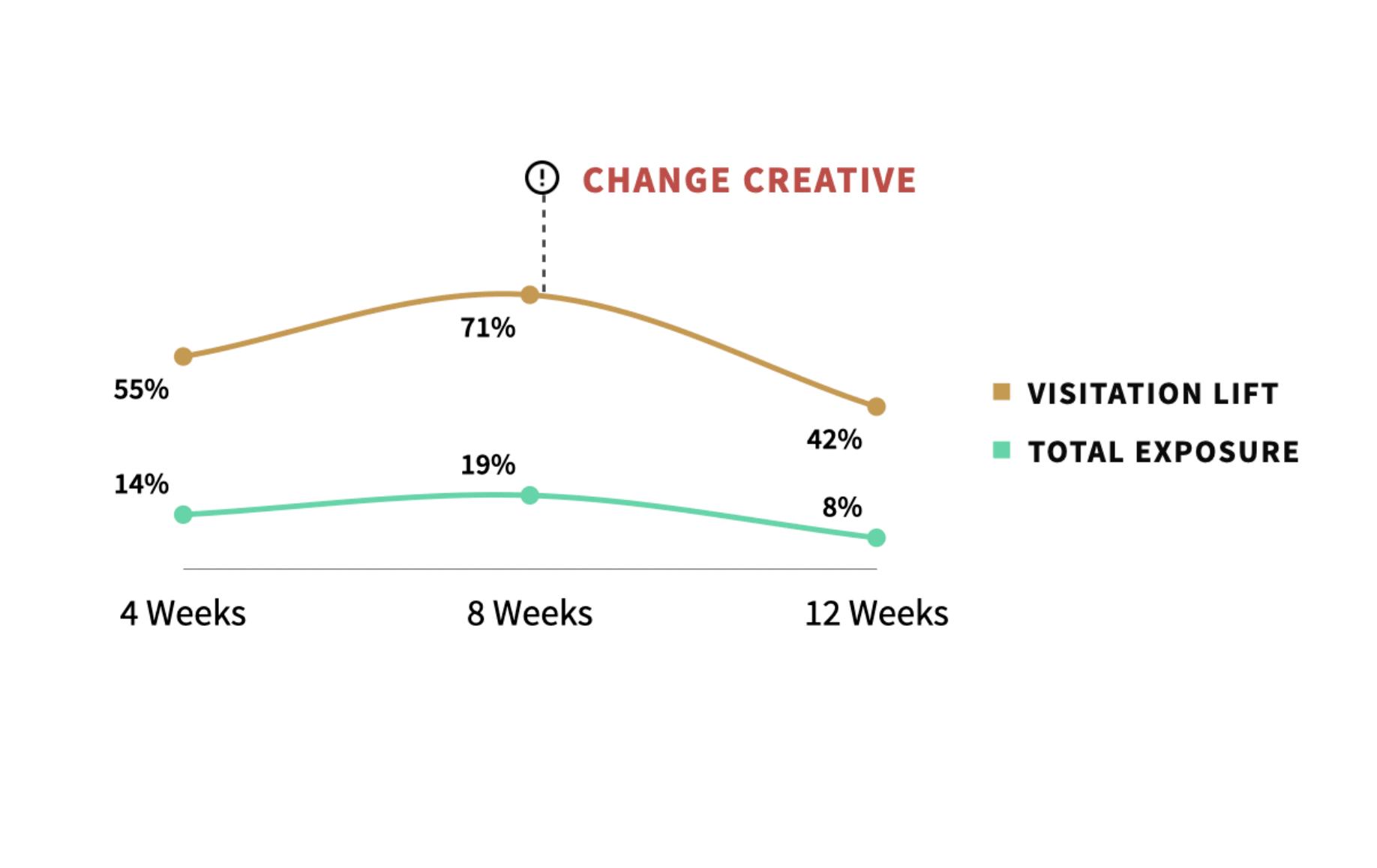 Creative fatigue graph