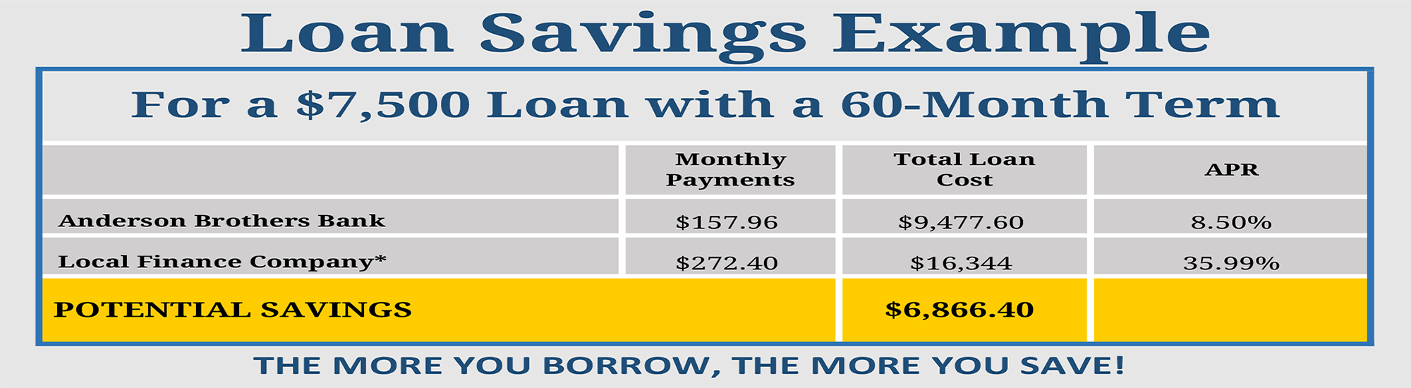Loan savings example chart for seventy five hundred dollar loan amount with 60 month term. Anderson Brothers Bank loan would have 60 monthly payments of one hundred fifty seven dollars and ninety six cents, with APR of eight point five percent, total loan cost nine thousand, four hundred seventy-seven and sixty cents. And a local finance company loan would have 60 monthly payments of two hundred seventy two dollars and forty cents, with APR of thirty-five point nine nine percent, total loan cost sixteen thousand, three hundred forty-four dollars.